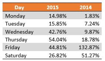 Percentage gains 2014 versus 2015