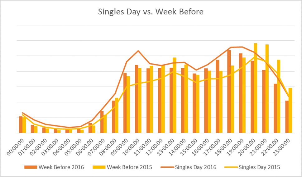Week on week comparison