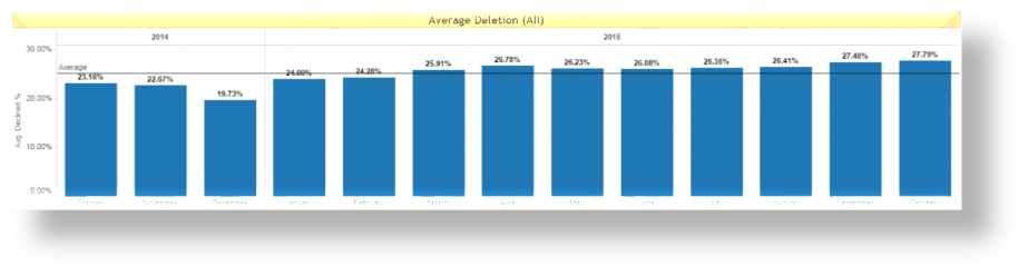 Average deletion rates