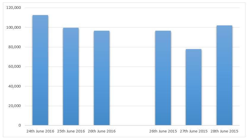 June 2015 vs 2016 sales comparison