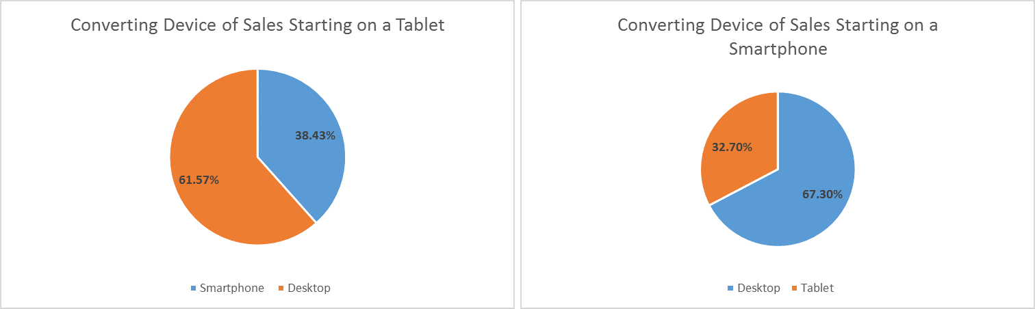 Converting device of sales starting on a mobile device