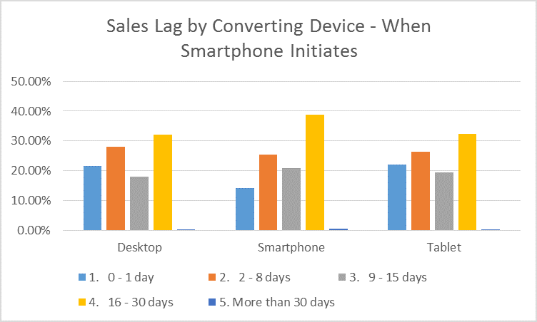 Sales lag by converting device when smartphone initiates