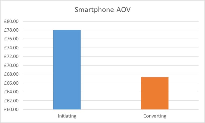 Smartphone AOV when initiating versus converting