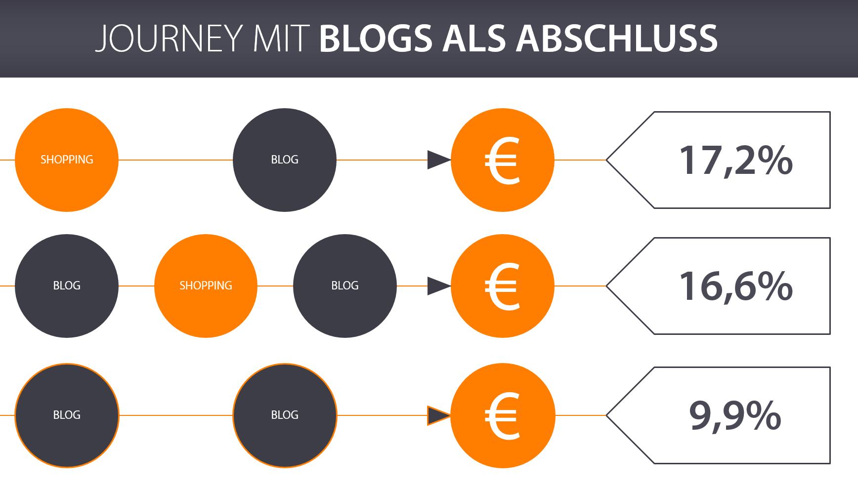 Journey mit Blogs als Abschluss