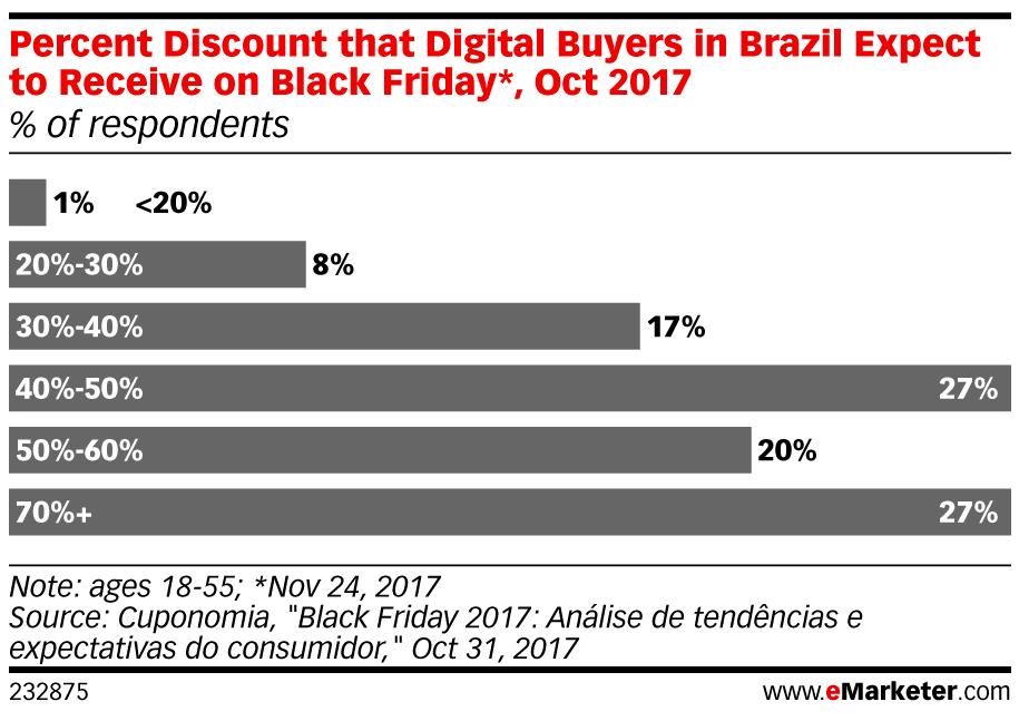 Brazil - eMarketer