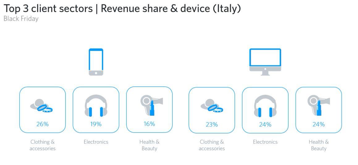 Top 3 settori in Italia