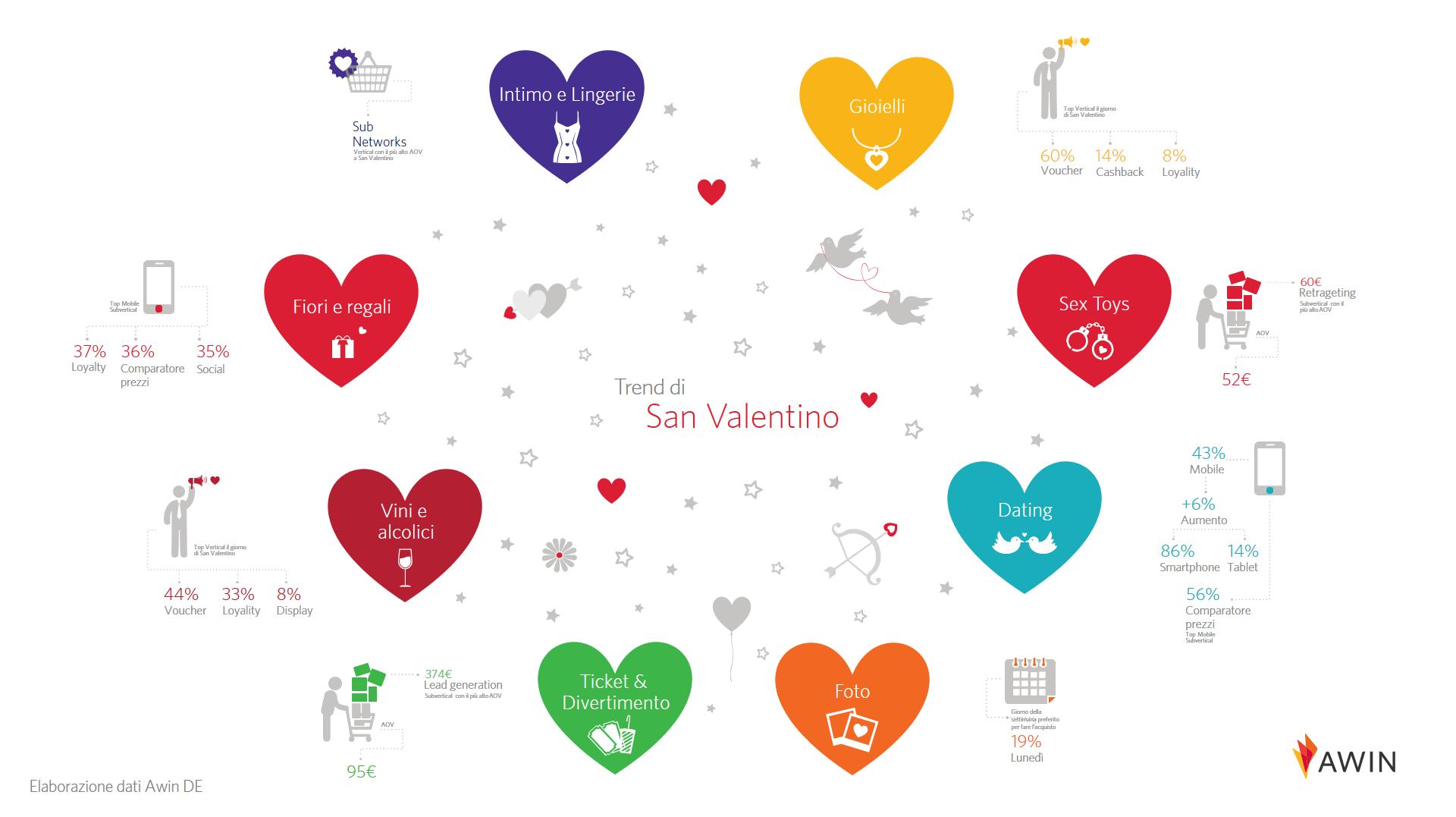 Cuori e numeri colorati su San Valentino