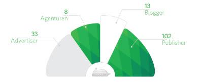 Verteilung der Teilnehmer