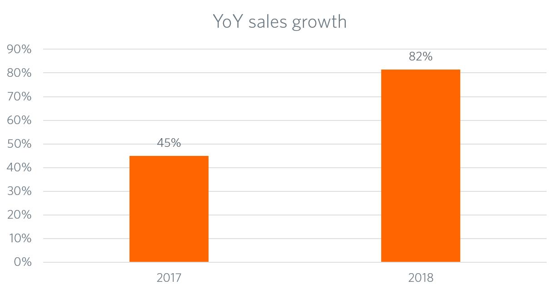 Diagramm zum Umsatzwachstum im Jahresvergleic