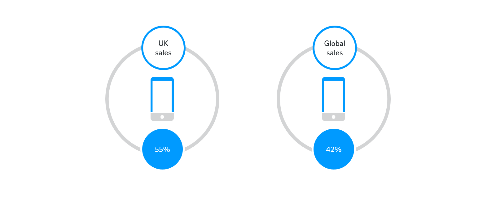 Mobile UK vs. global sales