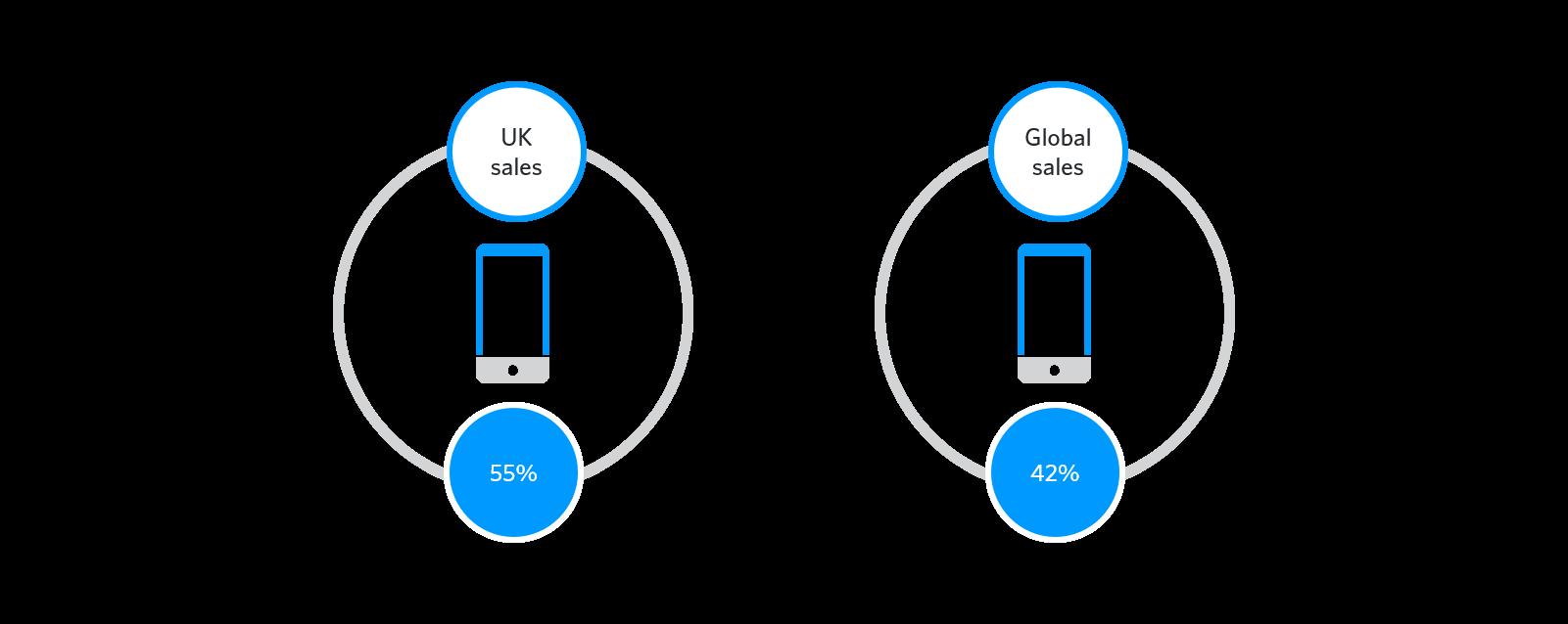 UK global split