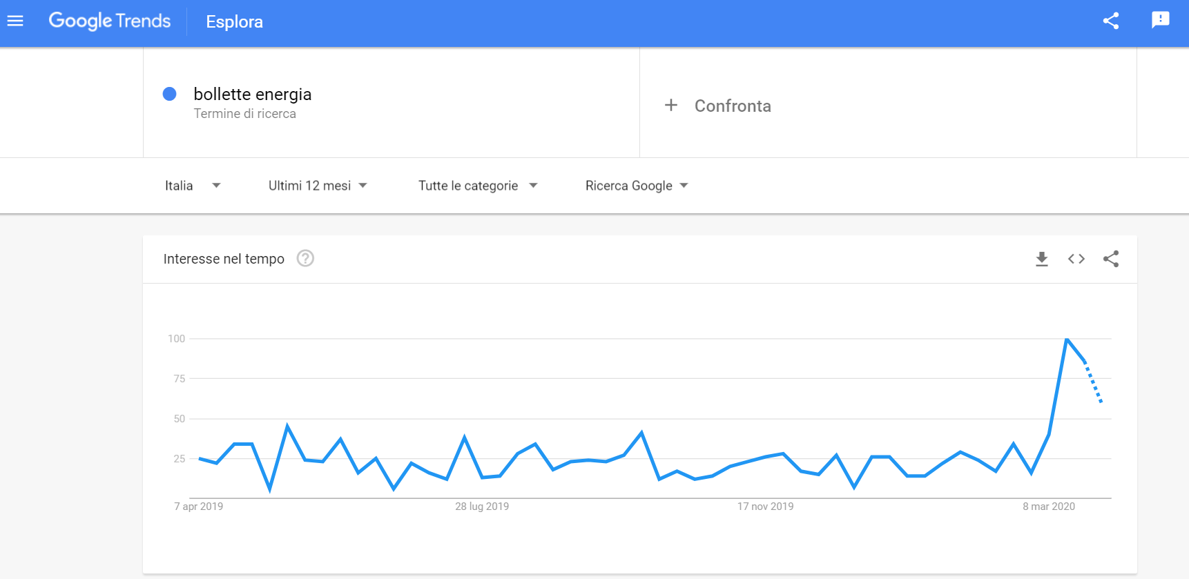 Screen google trend