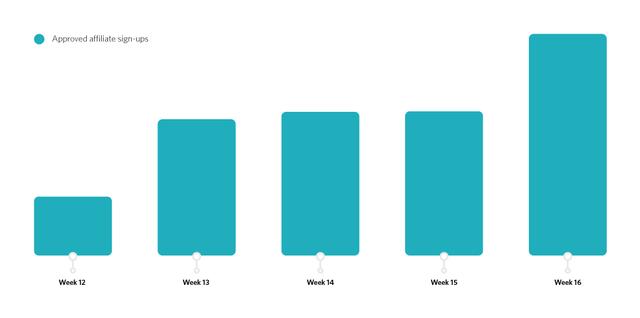 Grafico iscrizioni publisher
