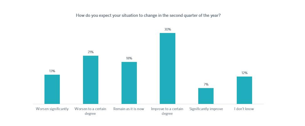 Grafico risposta 2 sondaggio