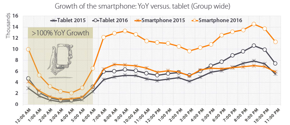 Growth of the smartphone YoY vs. tablet