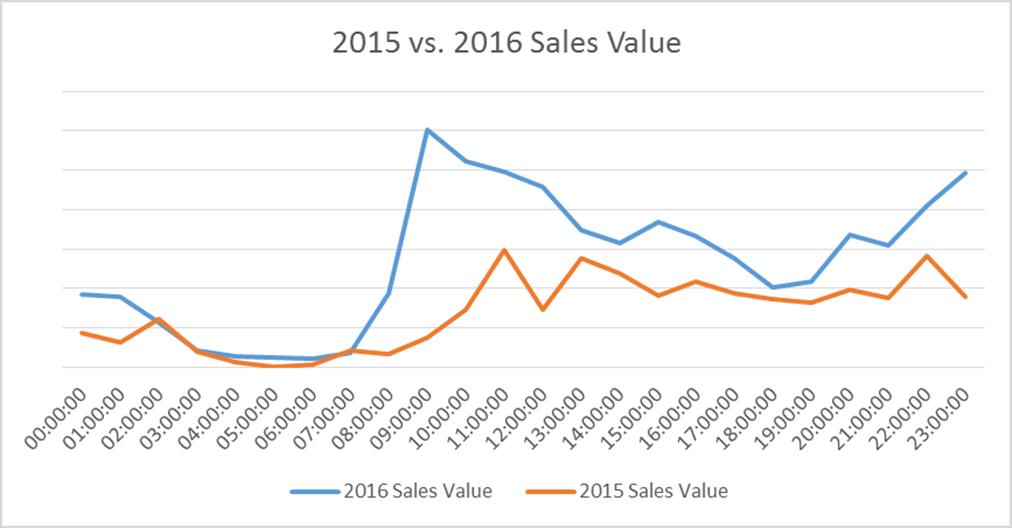 YoY Sales