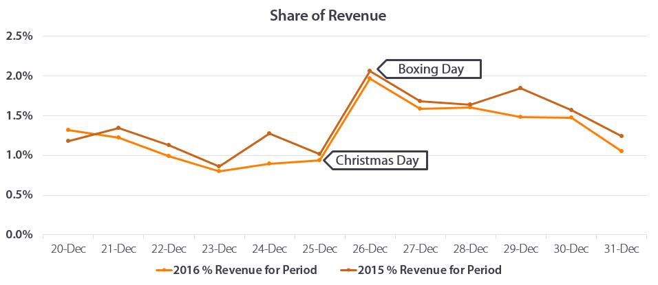 Share of revenue