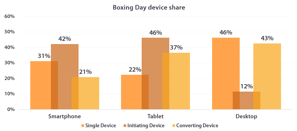 Share by device, Boxing Day