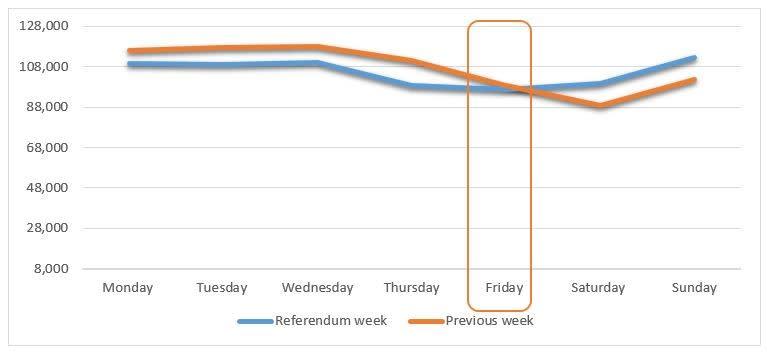 Referendum week sales comparison