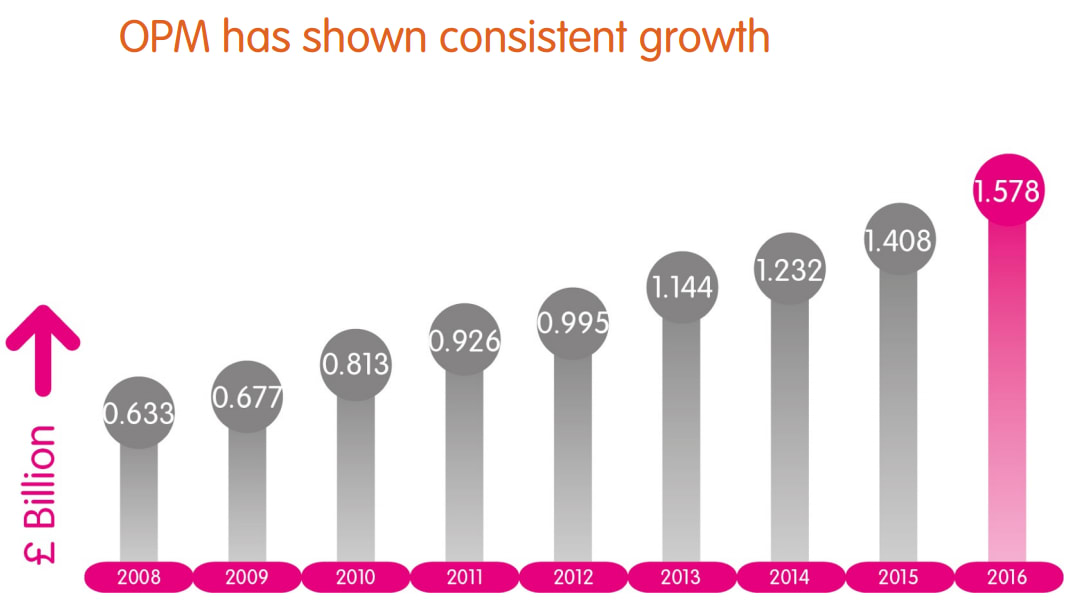 OPM Growth