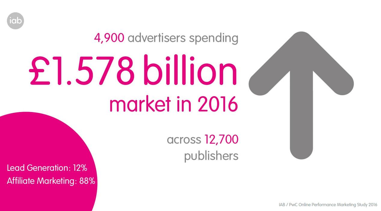 Affiliate marketing statistic graphic
