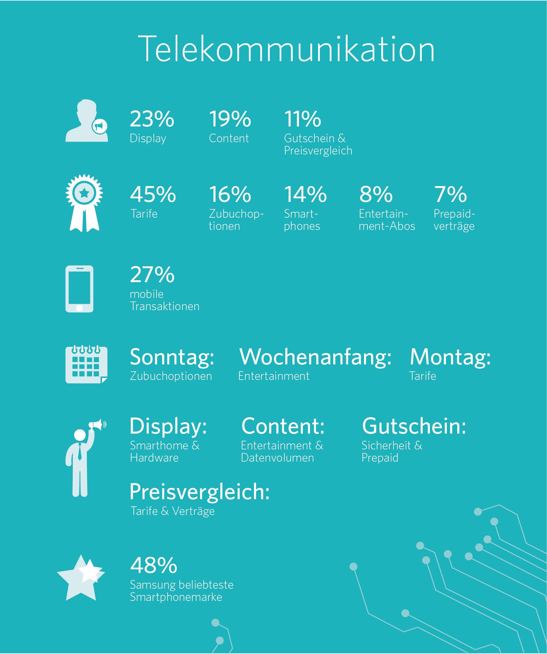 Barometer Telekommunikation