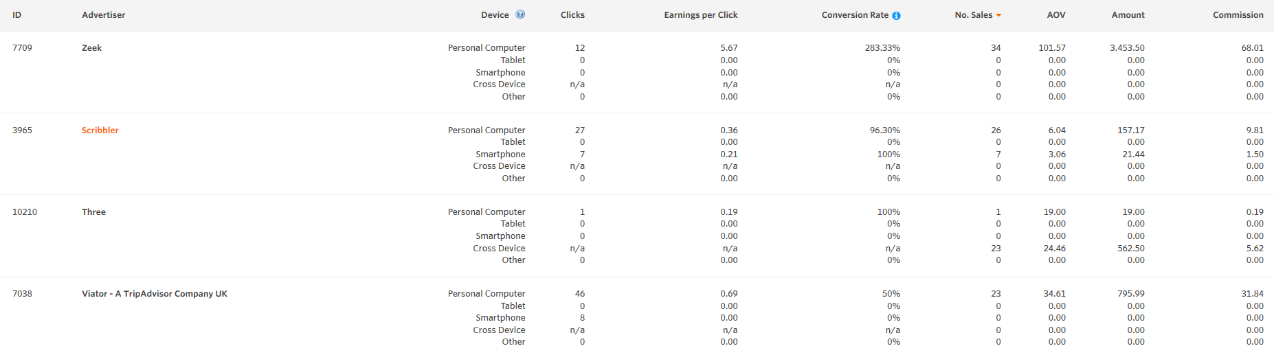 device performance report