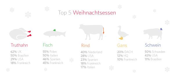 Top 5 Weihnachtsessen