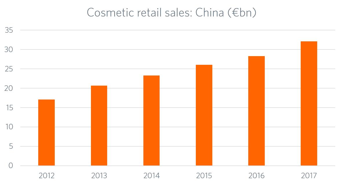 Diagramm zum Anstieg von Verkäufen im Kosmetikbereich