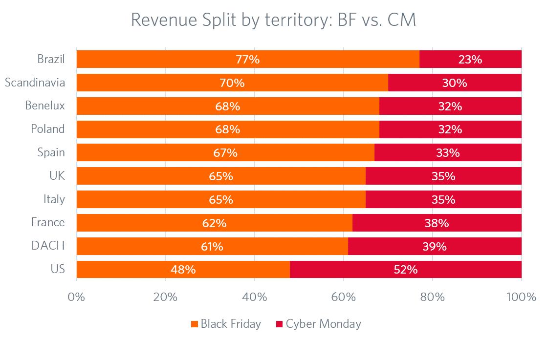 Revenue split