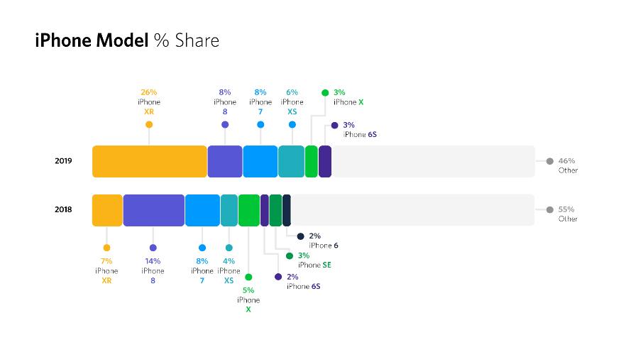 % modelli iphone