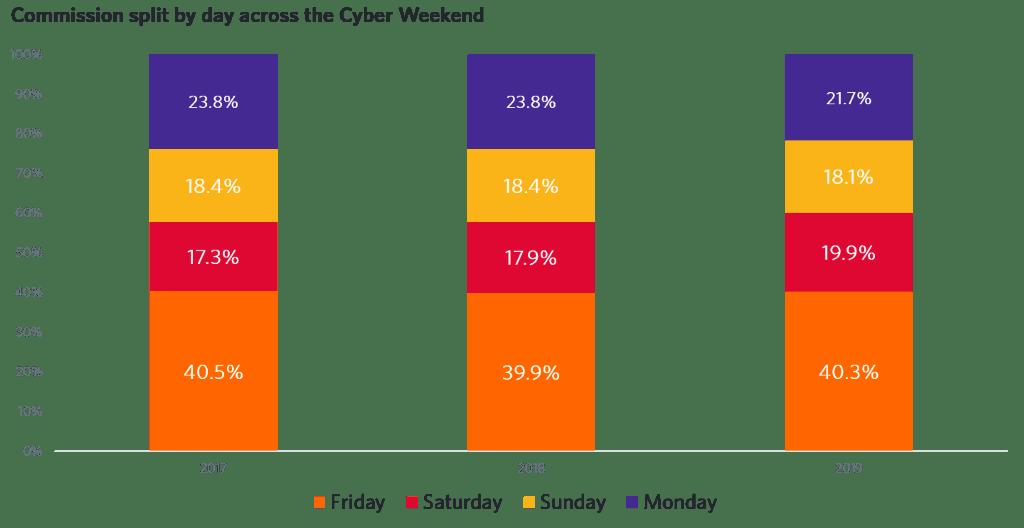 Commission split Cyber Weekend