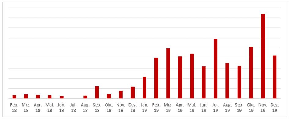 Performance-Entwicklung von KIA