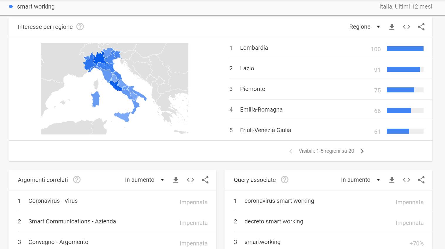 grafico Google Trend