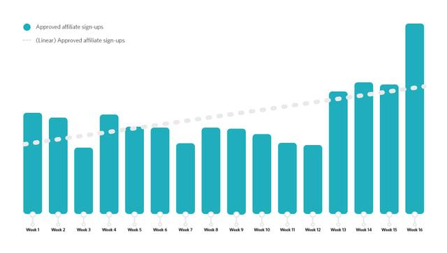Grafico elaborato da Awin
