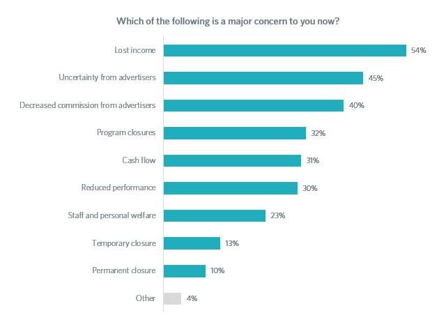 Grafico risposta 5 sondaggio
