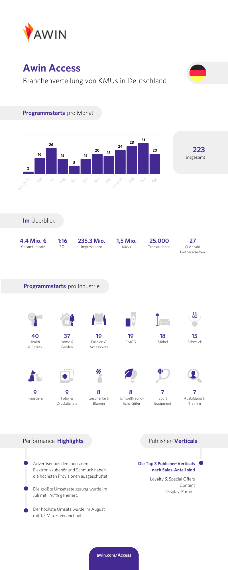 Infographik zu 1 Jahr Awin Access