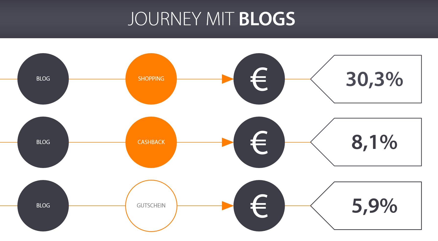 Grafik Journey mit Blogs