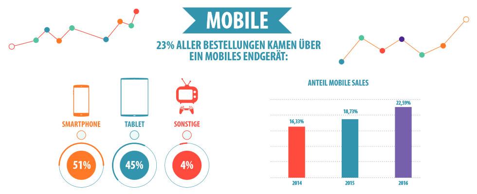 Mobile Endgeräte