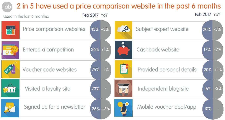 Affiliate websites statistics