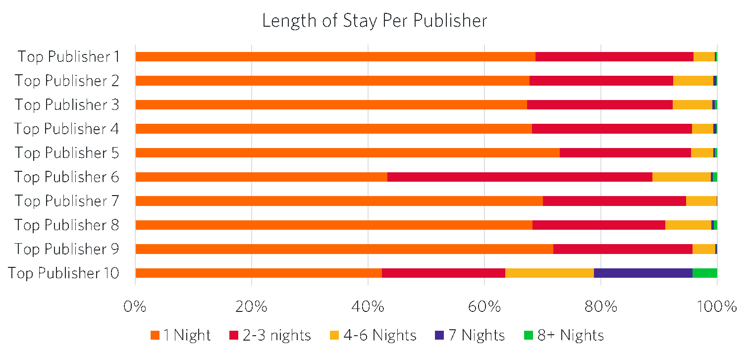 length of stay per publisher graph